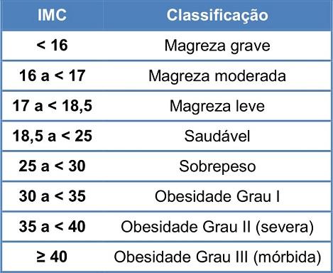 Calculo del imc y peso ideal